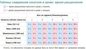 Время распада алкоголя в крови: период распада продуктов в организме мужчин, таблица