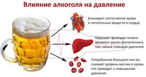 Коньяк при низком давлении: алкоголь, красное вино, пиво, повышающий