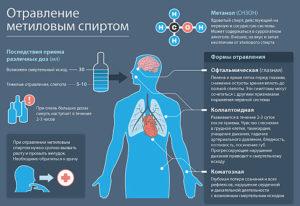 Интоксикация организма: симптомы отравления метиловым спиртом, признаки, первая помощь