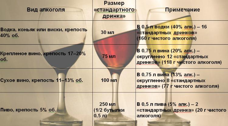 На сколько вредно пить пиво каждый день