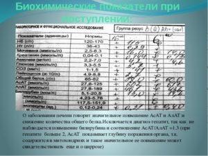 Анализы и билирубин при циррозе печени