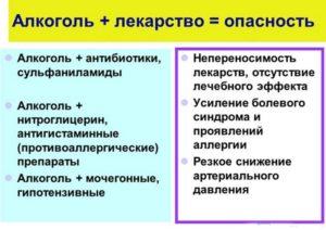 Взаимодействие Нитроглицерина и алкоголя, побочные эффекты