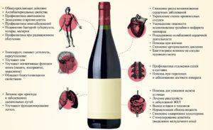 Красное вино: вред и польза для организма женщин, мужчин, свойства, как часто можно пить сухое, домашнее