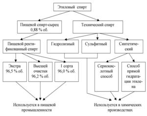 Классификация этилового спирта: марки, виды, сорта