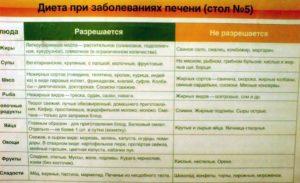 Диета при панкреатите и холецистите - меню с рецептами, номер 5
