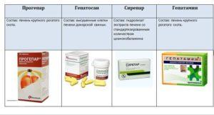 Какие гепатопротекторы лучшие с доказанной эффективностью, выбрать из списка лучшие современные препараты для лечения печени с доказанной эффективностью, отзывы врачей