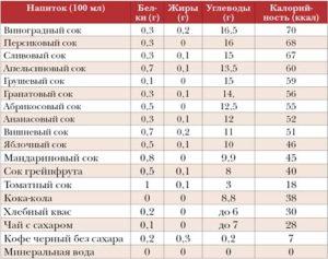 Спиртные напитки Таблица калорийности спиртных напитков