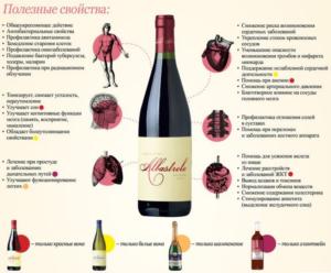 Красное вино: состав, свойства, польза, вред, применение и нормы