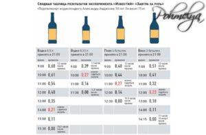 Совместимость Парацетамола с алкоголем: последствия, можно ли пить пиво и водку, через сколько выводится