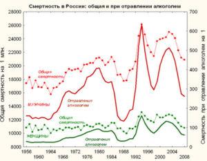 Статистика смертей от употребления алкоголя в России в 2016 году, смертность от алкоголизма