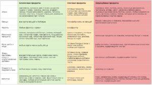Что нельзя есть при панкреатите: списки запрещенных продуктов