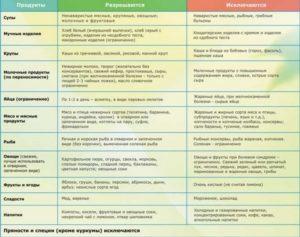 Что нельзя есть при панкреатите поджелудочной железы: список запрещенных продуктов, перечень противопоказанных продуктов при холецистите