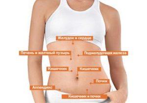 Жжение в области печени или в правом боку под ребрами: причины, лечение