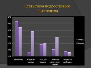 Подростковый и детский алкоголизм в России, профилактика алкоголизма среди подростков, статистика