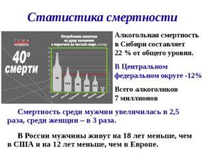Смерть от алкоголя: статистика в России