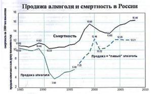 Смертность от алкоголя в России