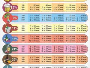 Таблица через сколько выветривается алкоголь из организма