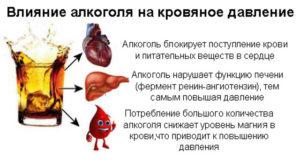 Какой алкоголь можно при повышенном давлении: спиртное повышает или понижает артериальное давление