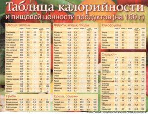 Таблица калорийности различного алкоголя на 100 грамм