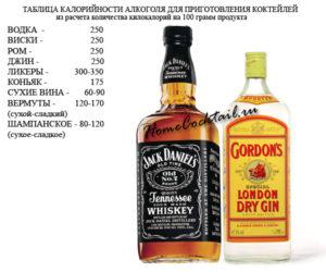 Низкокалорийный алкоголь: какой алкогольный напиток низкокалорийный