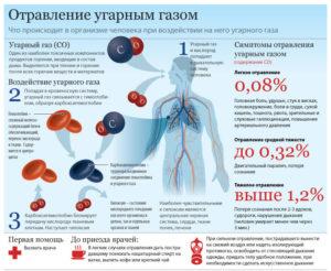 Отравление шампанским: симптомы, последствия, лечение