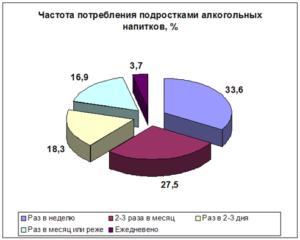 Статистика алкоголизма в россии среди подростков