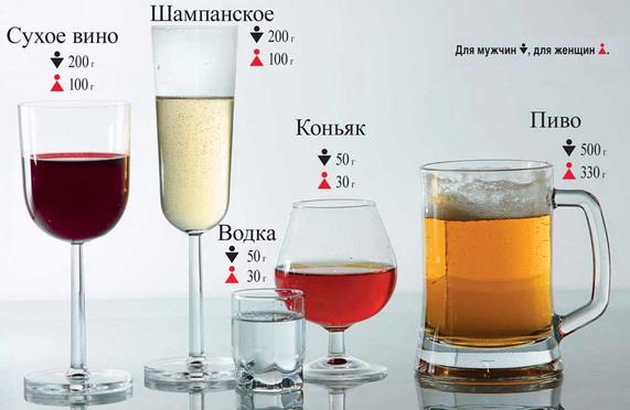 Силденафил и алкоголь совместимость — kurenie.me