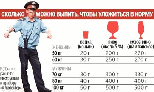 Сколько дней не пить перед кодированием, через сколько дней после запоя можно кодироваться